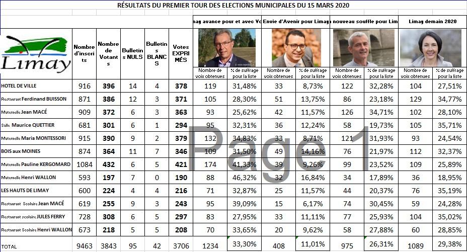 Résultats 1er tour municipales Limay
